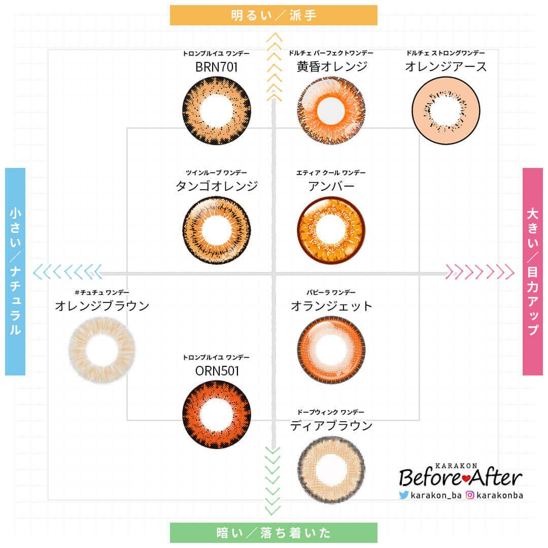高発色オレンジ・橙色カラコンレンズ比較チャート